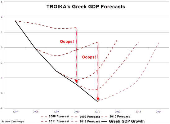 greek-economic-projections-v-actual