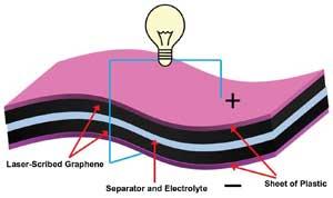 Super-condensateur-graphene