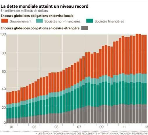 dette-mondiale-record