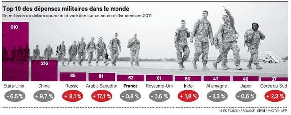 Dépenses militaires dans le monde