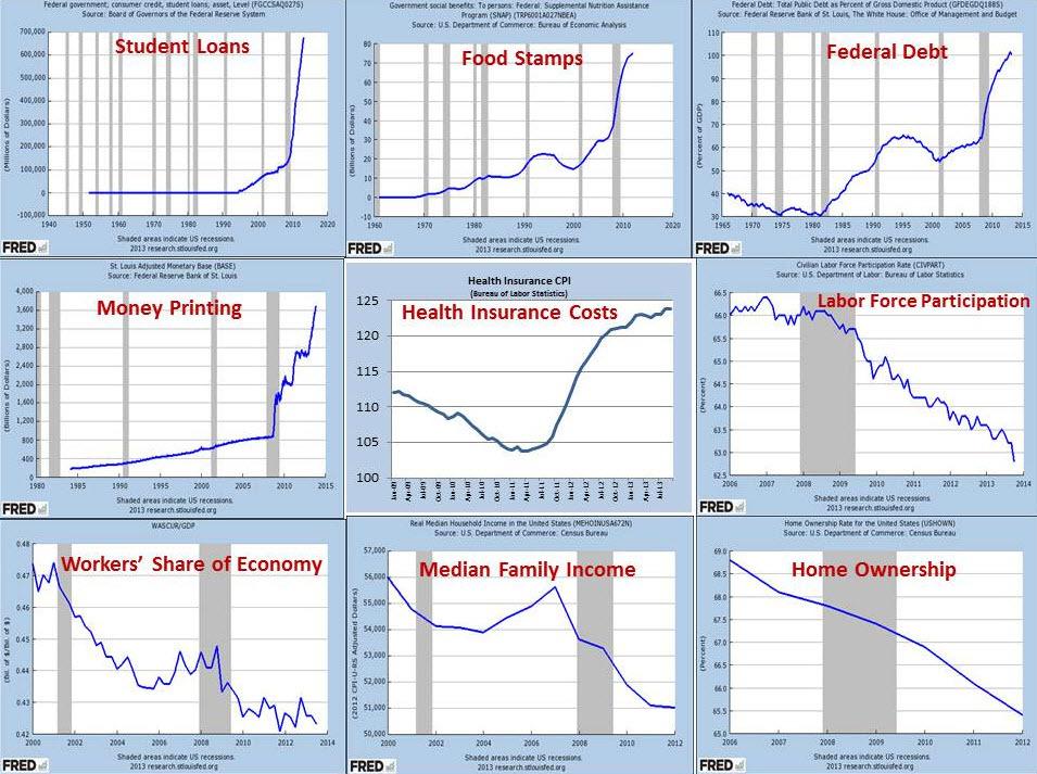 L'économie US en 1 seul tableau